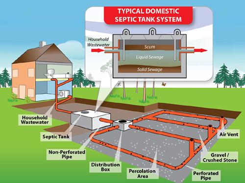 local septic tank maintenance - Septic Tank Maintenance