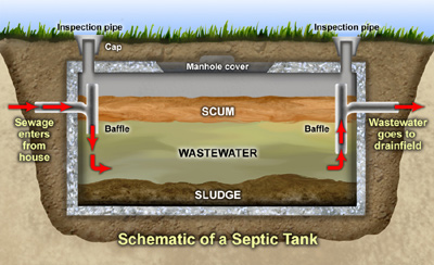 keeping your septic tank in newtown pa working properly - Septic Tank Maintenance
